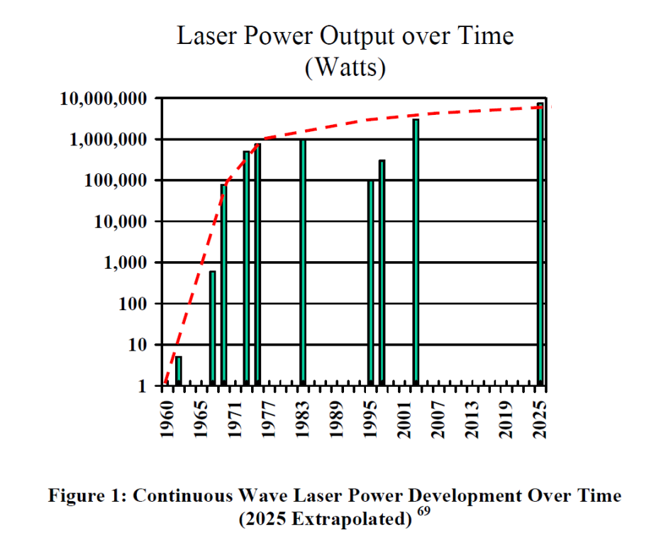 Continuous Wave Laser Power Development Over Time - 2025 Extrapolated