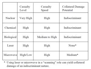 Figure 3 - Weapon of Mass Destruction Characteristics