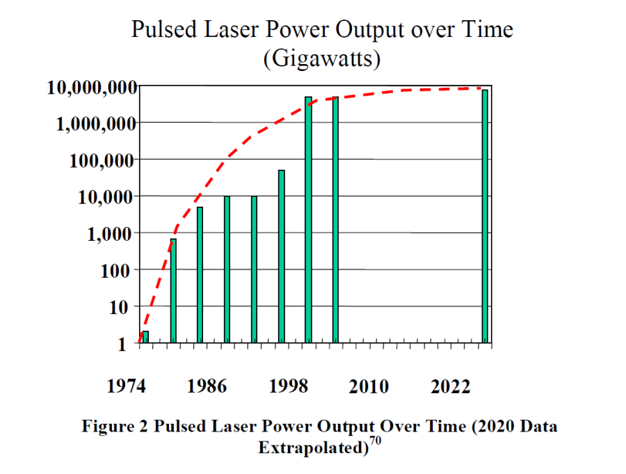 Pulsed Laser Power Output Over Time - 2020 Data Extrapolated