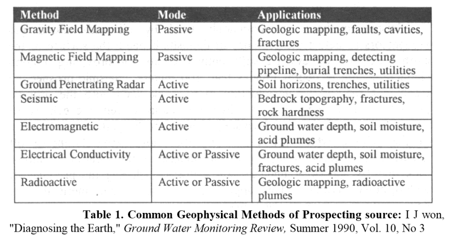 Table 1 - Common Geophysical Methods of Prospecting