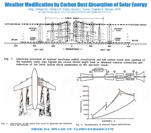 Weather Modification by Carbon Dust Absorption of Solar Energy 1976 William M. Gray, , William M. Frank, , Myron L. Corrin, and , and Charles A. Stokes Atmospheric Science Department, Colorado State University, Ft. Collins 80523