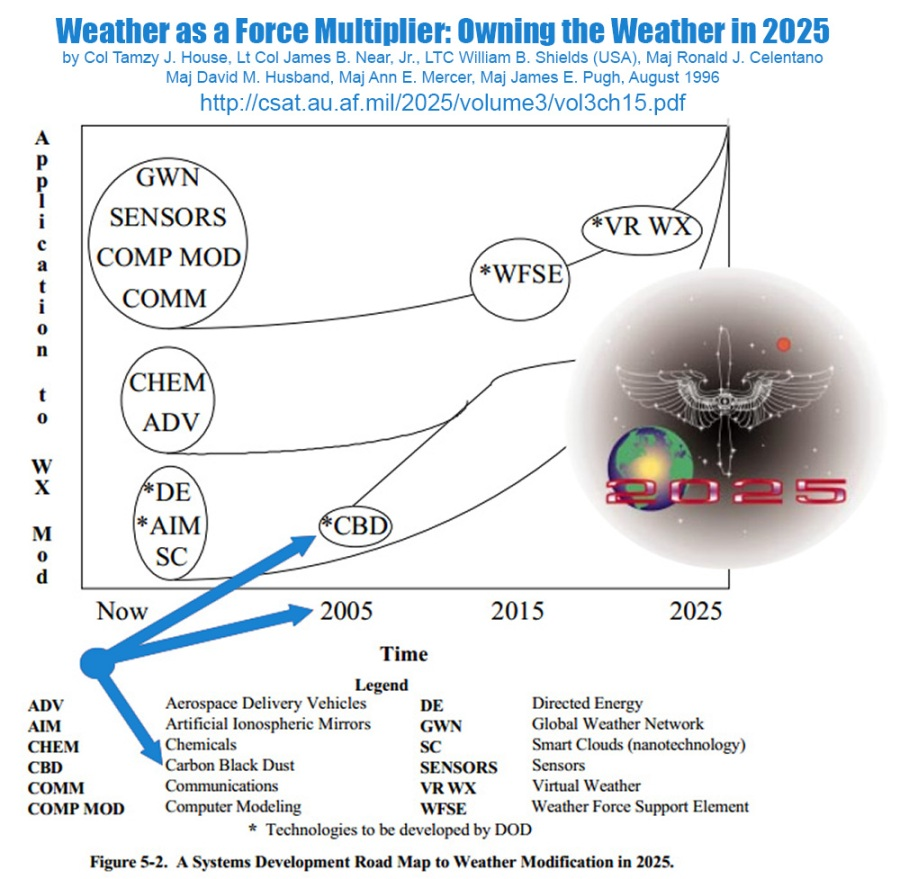 Weather as a Force Multiplier: Owning the Weather in 2025