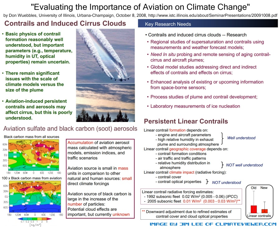Evaluating the Importance of Aviation on Climate Change