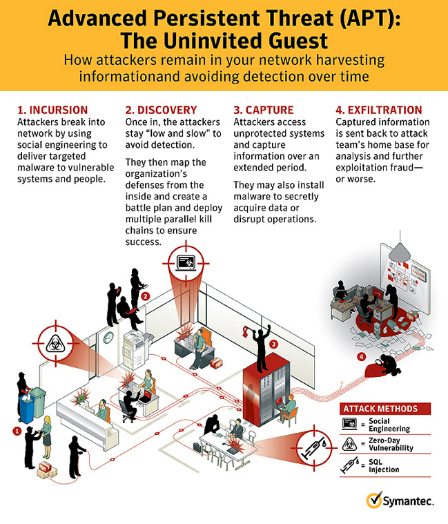 advanced-persistent-threat-infographic