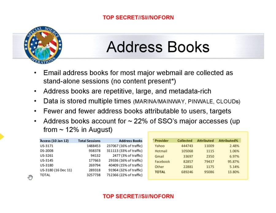 Evidence of Microsoft's vulnerability - Washington Post