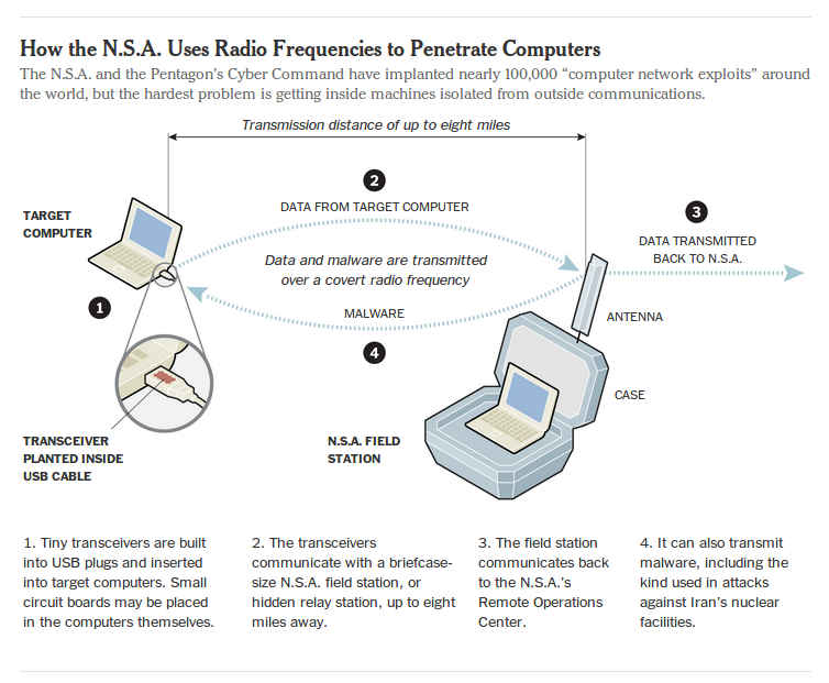 "How the N.S.A. Uses Radio Frequencies to Penetrate Computers The N.S.A. and the Pentagon's Cyber Command have implanted nearly 100,000 ""computer network exploits"" around the world, but the hardest problem is getting inside machines isolated from outside communications."