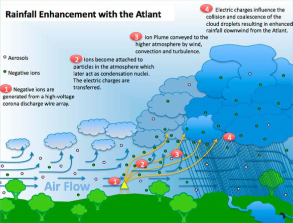 australian-rain-technologies-atlant-cloud-ionizer-how-it-works