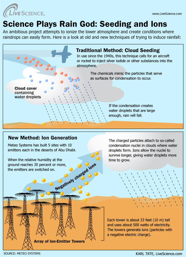 Cloud ionization, ionic cloud seeding