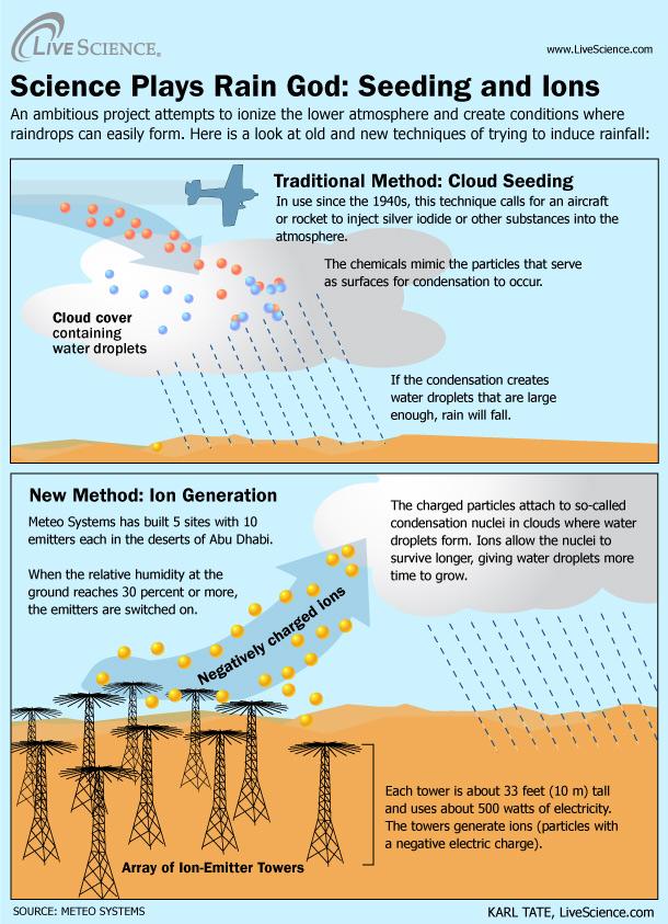 Cloud ionization, ionic cloud seeding