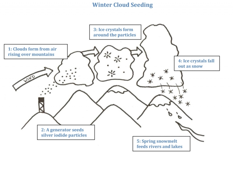 snowpack augmentation cloud seeding silver iodide plume generator diagram