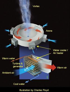 Advanced Research Projects Agency-Energy (ARPA-E) vortex ode-graphic-charles-floyd