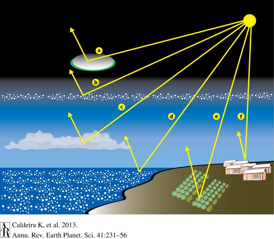 Vol. 41: 231-256 (Volume publication date May 2013) DOI: 10.1146/annurev-earth-042711-105548 http://www.annualreviews.org/doi/full/10.1146/annurev-earth-042711-105548