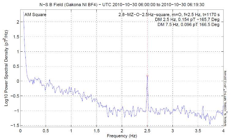 HAARP-2.5Hz-signal