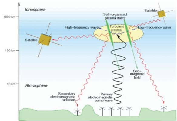 haarp-artificial-ionospheric-ducts