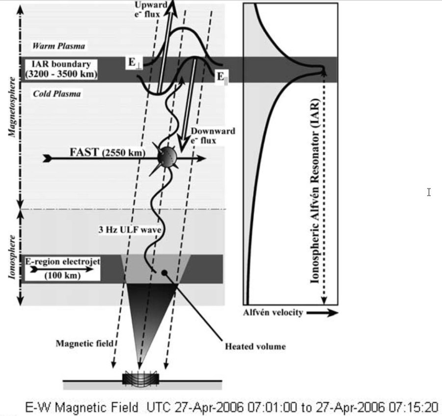 HAARP Ionospheric Alfven Resonator 3 Hz ULF wave