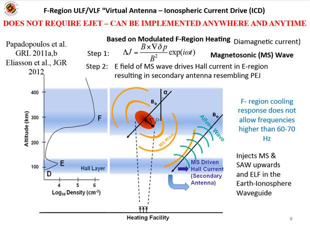 HAARP-Ionospheric-Current-Drive-ICD-Antenna