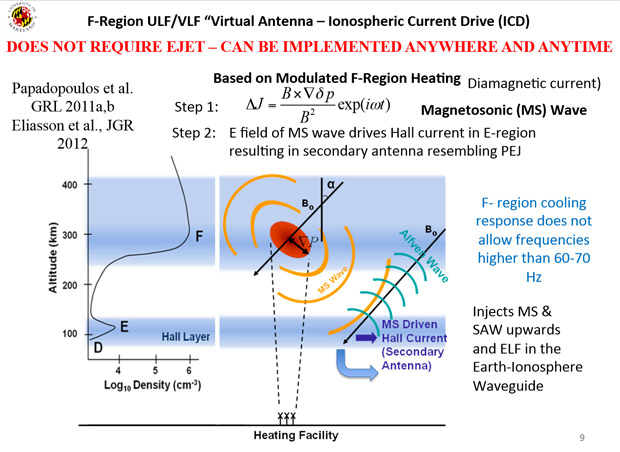 HAARP-Ionospheric-Current-Drive-ICD-Antenna