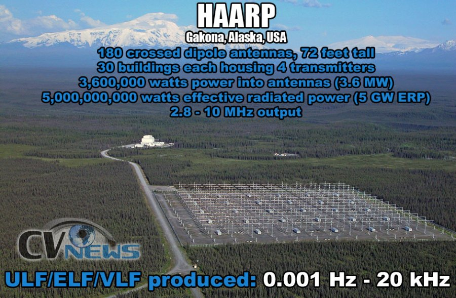 HAARP-IRI-statistics