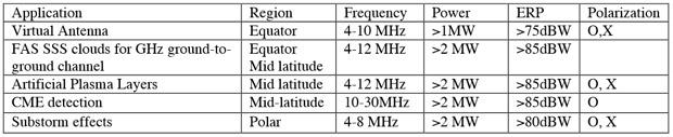 HAARP-requirements-worldwide