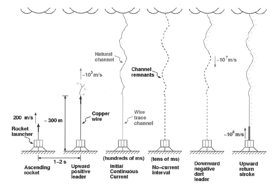 triggered-lightning-timeline