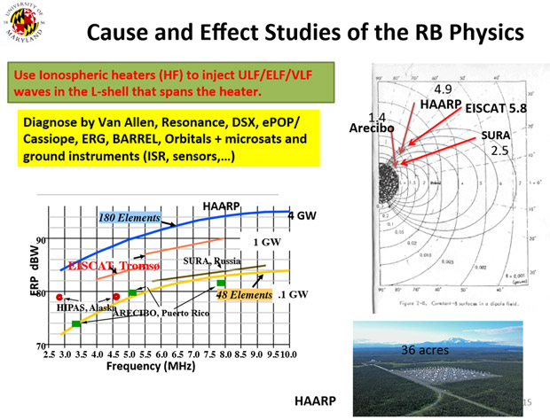 ionospheric heaters how haarp really works climateviewer news use ionospheric heaters to inject ulf elf vlf