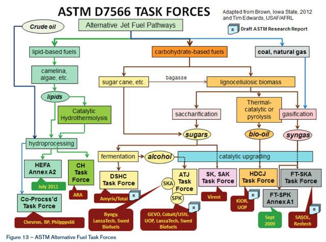 ASTM-D7566-Alternative-Aviation-Fuels
