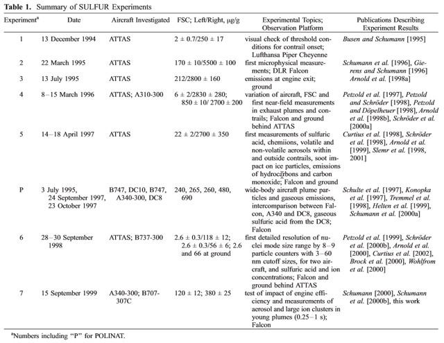 SULFUR-contrail-experiments-1994-1999-rezn8d