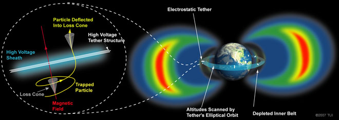 High-Voltage Orbiting Long Tether (HiVOLT): A System for Remediation of the Van Allen Radiation Belts