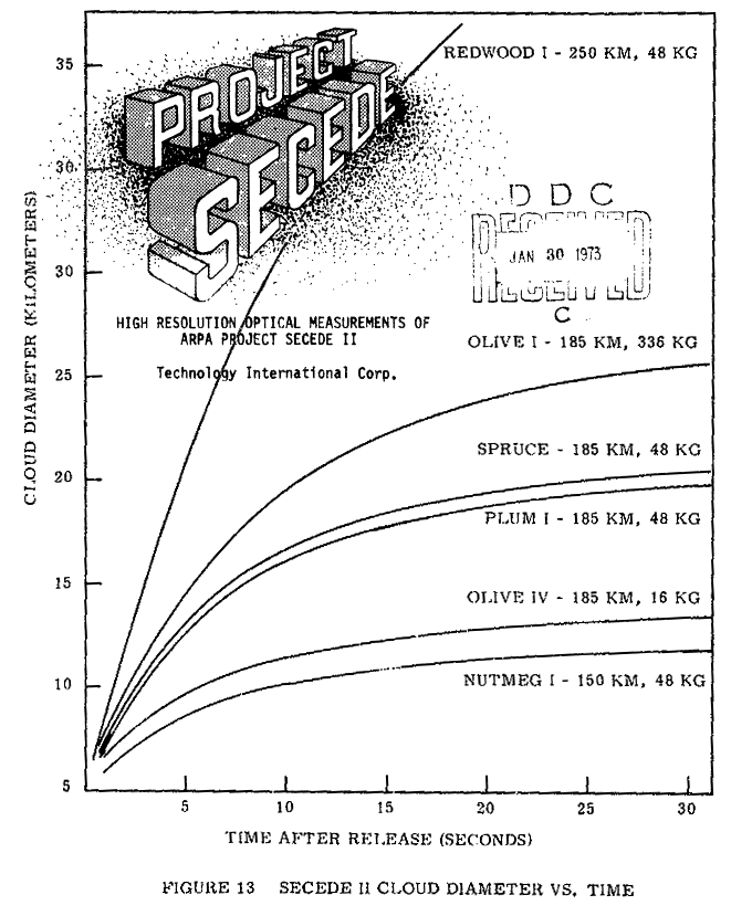 arpa-project-secede-ii-barium-cloud-releases-in-the-ionosphere-1972