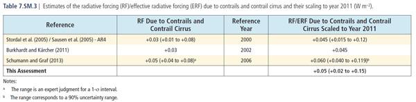 http://www.ipcc.ch/pdf/assessment-report/ar5/wg1/supplementary/WG1AR5_Ch07SM_FINAL.pdf