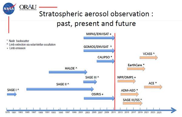 http://www.kiss.caltech.edu/workshops/geoengineering2011/presentations/vernier.pdf