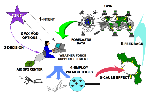 weather-as-a-force-multiplier-owning-the-weather-in-2025-the-global-weather-network-raytheon-jet