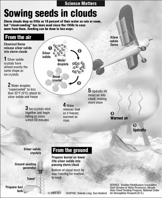 CLOUD SEEDING: A BRIEF HISTORY AND AN INTRODUCTION TO THE SCIENCE http://wildcardweather.com/2013/06/12/cloud-seeding-a-brief-history-and-an-introduction-to-the-science/
