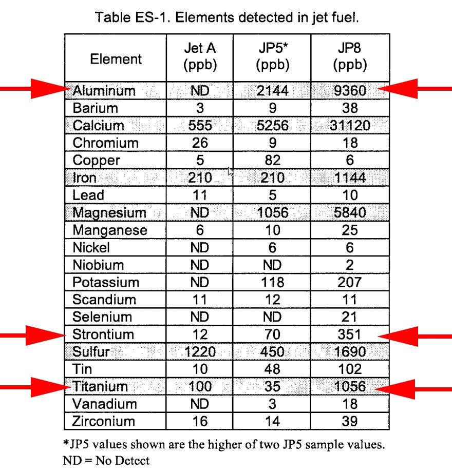 Aluminum and other metals in JP-8 jet fuel